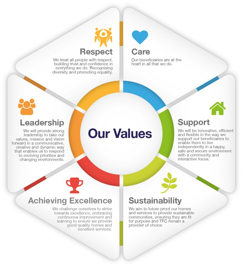 The the Finchley charities organisational values diagram